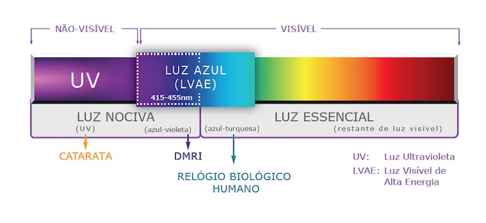 essilor-espectro-luz