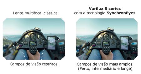 783f55467d Varilux S Series: a revolução das lentes. | Otica Facial